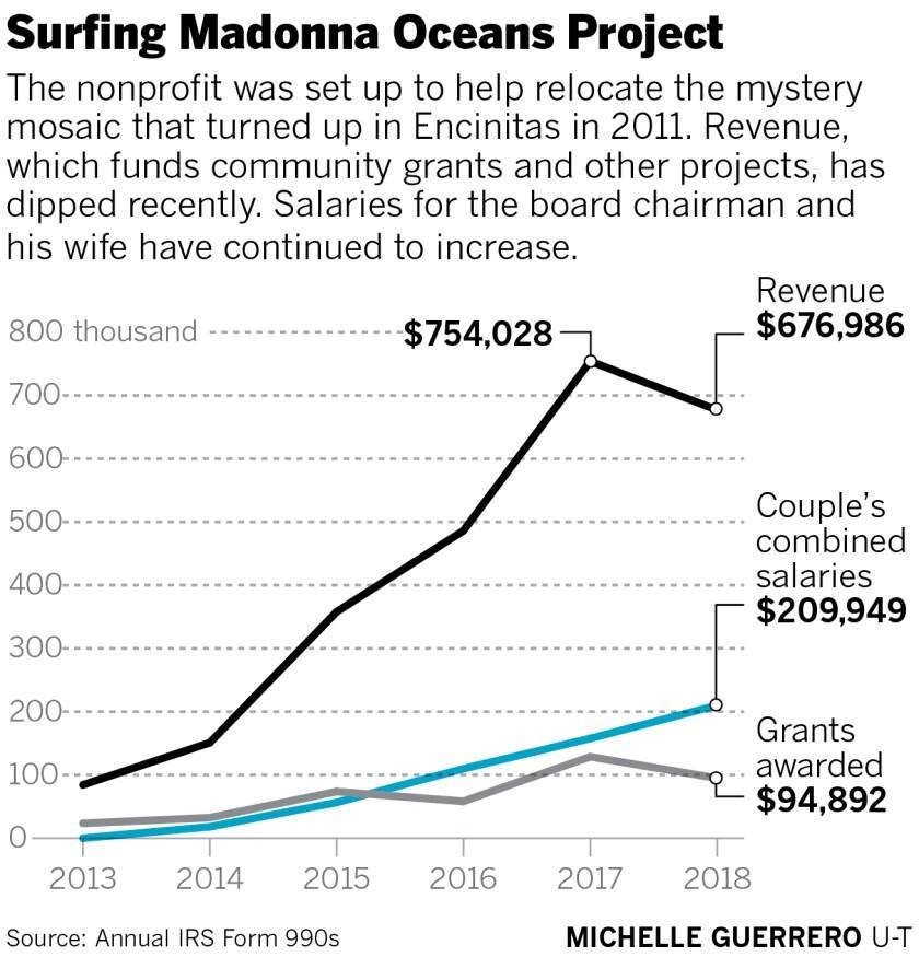 Oceans Madonna chart.jpg