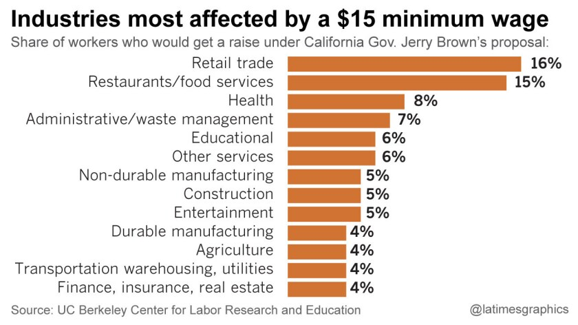 Industries most affected by a $15 minimum wage