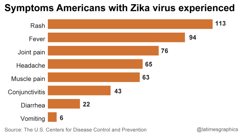 Zika symptoms Americans have experienced