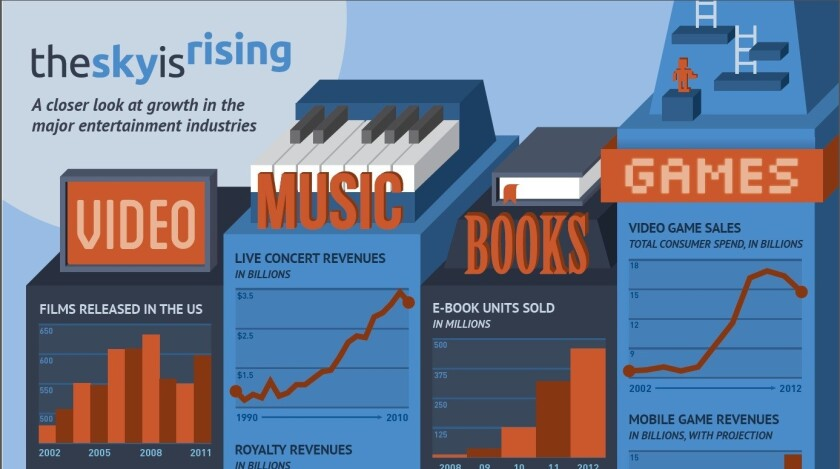 "An infographic accompanying a report by the Computer and Communications Industry Assn., dubbed ""The Sky Is Rising,"" on the effect technology is having on the entertainment industry."