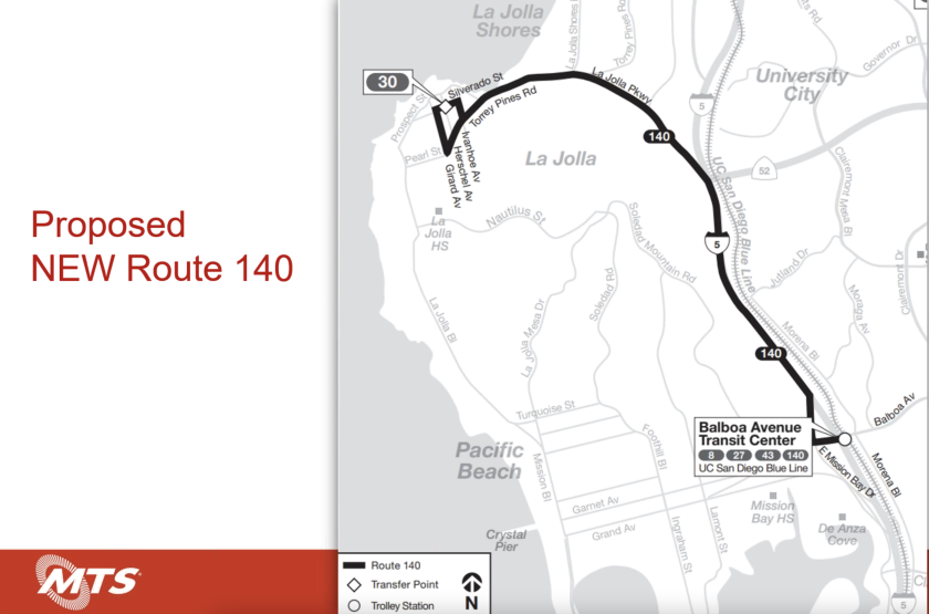 MTS' proposed bus Route 140 would begin service when the new Mid-Coast Trolley extension opens later this year.