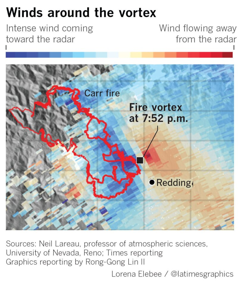 Fire wind radar