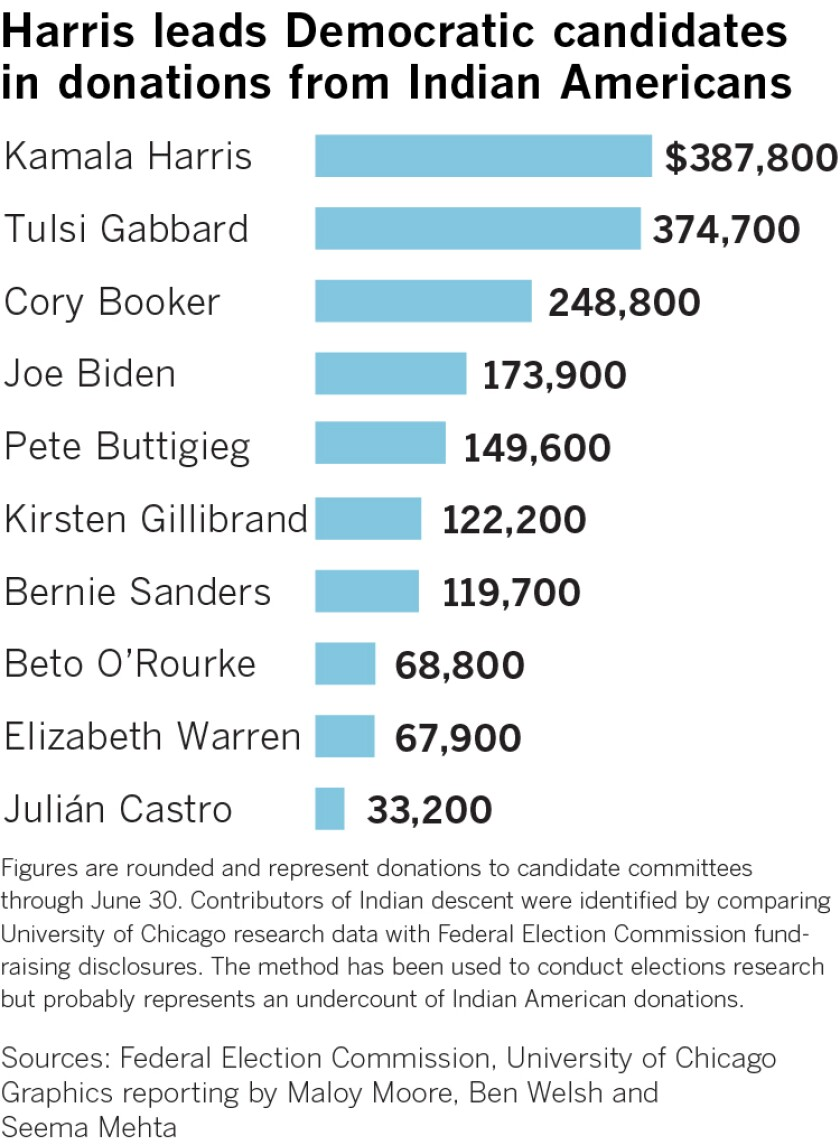 Chart showing money raised by Democratic presidential candidates from Indian American donors