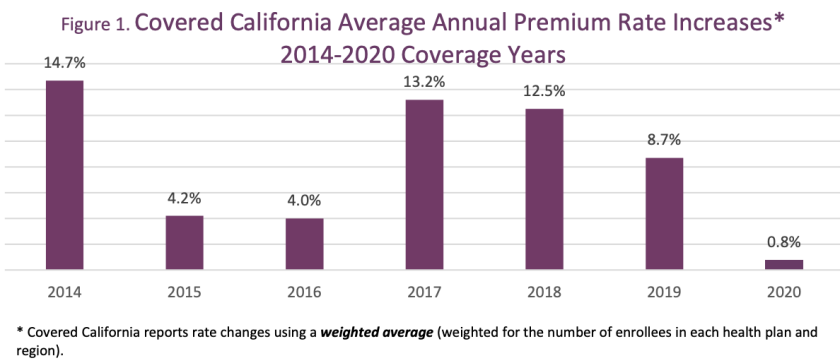 Obamacare premiums in California will increase in 2020 at their slowest rate in the exchange's history.