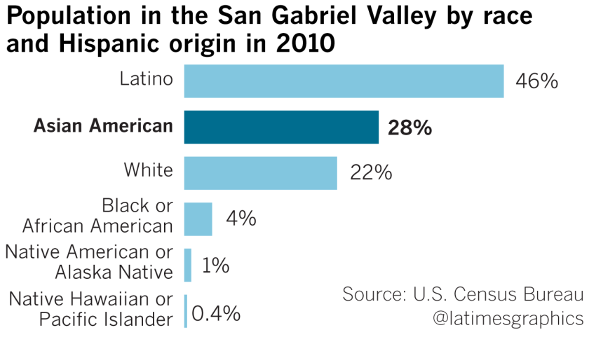 Asian Americans surpass whites in San Gabriel Valley