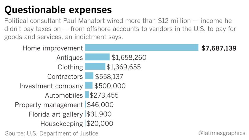 Manafort's personal expenses according to indictment