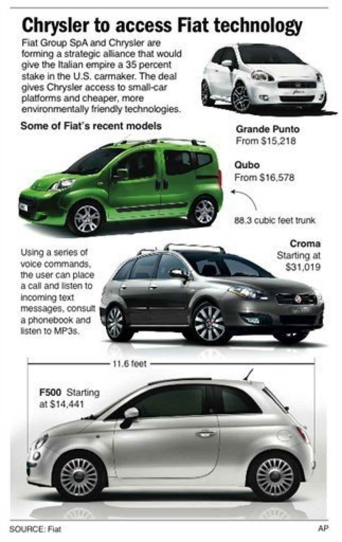 Fiat San Diego >> Fiat And Chrysler Sign Alliance Plan The San Diego Union
