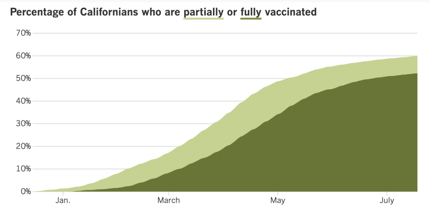 As of July 20, 60% of Californians are at least partially vaccinated against COVID-19 and 52.3% are fully vaccinated.