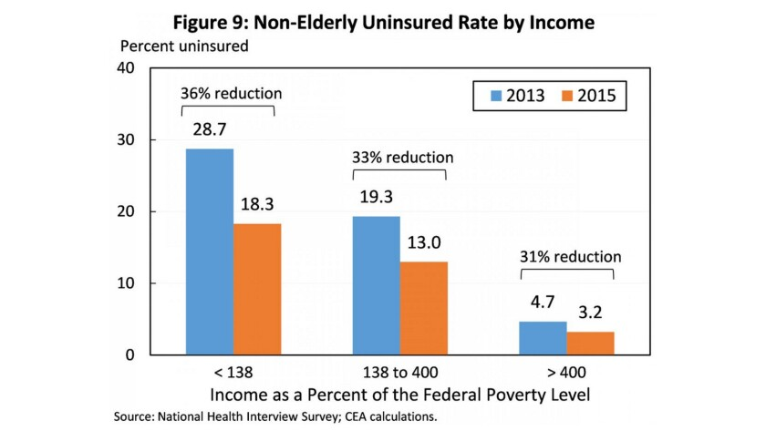 Uninsured rates fell by more than 10 percentage points among the poorest Americans eligible for Medicaid under the Affordable Care Act — those earning less than 138% of the federal poverty line.