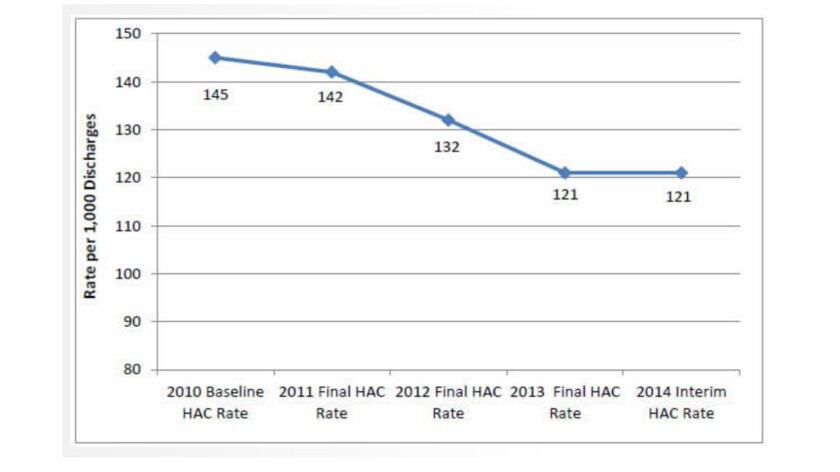 Hospital errors have come down sharply since the ACA, though the trend linehas flattened out.