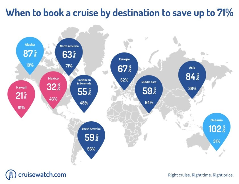 When-to-book-a-cruise-by-destination