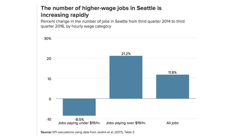 Where's the employment effect from the minimum wage? Job growth in Seattle has remained strong overa