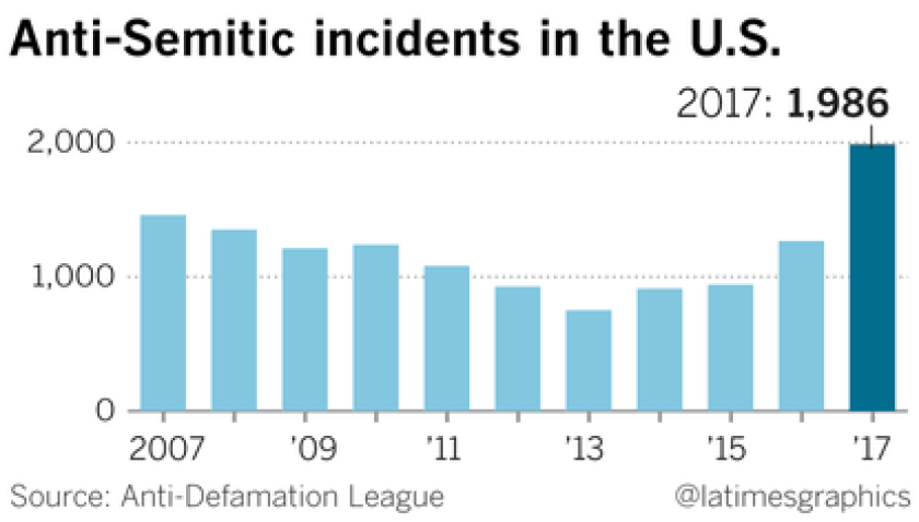 la-anti-semettic-incidents