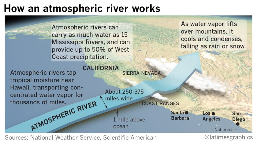 la-me-g-atmospheric-rivers-web