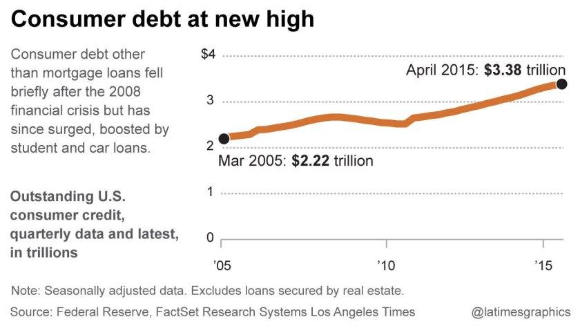 Consumer debt at new high
