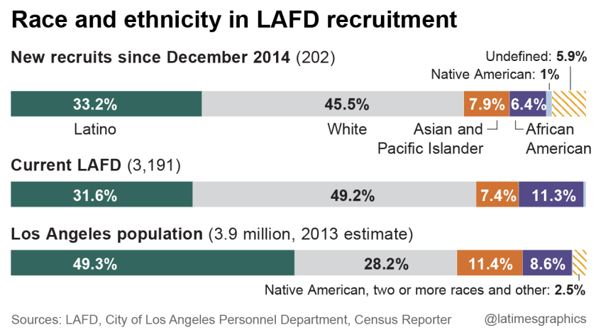 Race and ethnicity in LAFD recruitment