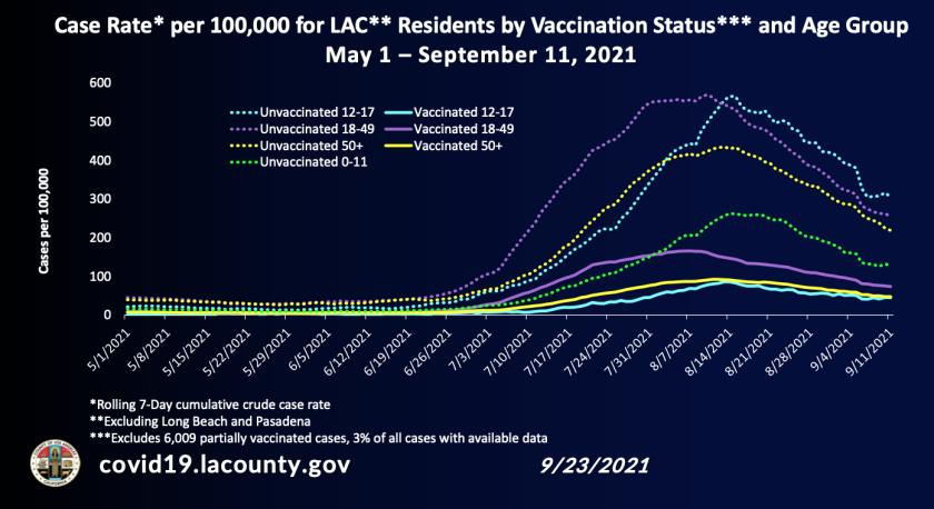 Fallrate für Einwohner von LA County nach Altersgruppe und Impfstatus