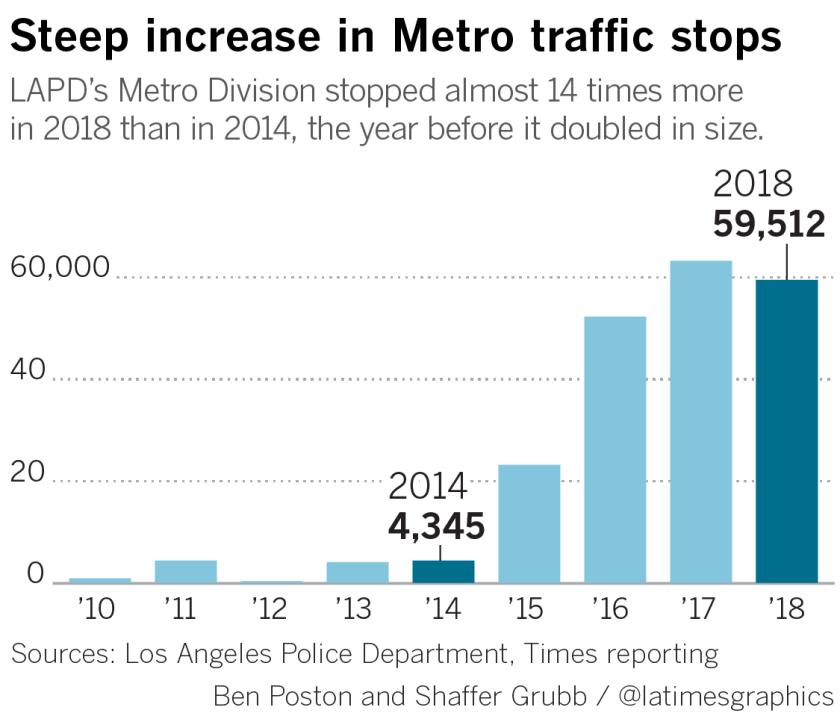 la-me-lapd-traffic-stops-1-20190117