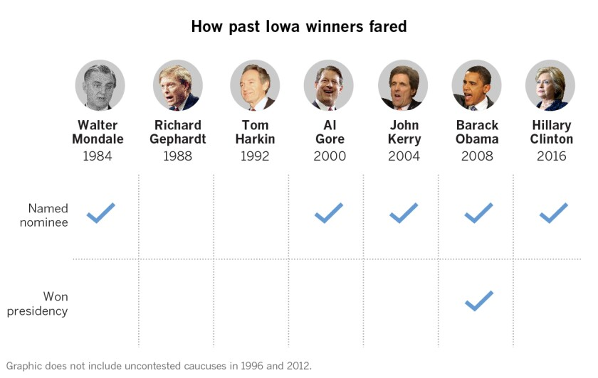 The Iowa caucuses rarely pick the president. Here's why they still matter