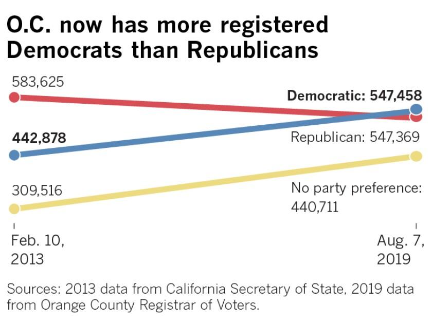 Registered Democrats have overtaken registered Republicans in Orange County.