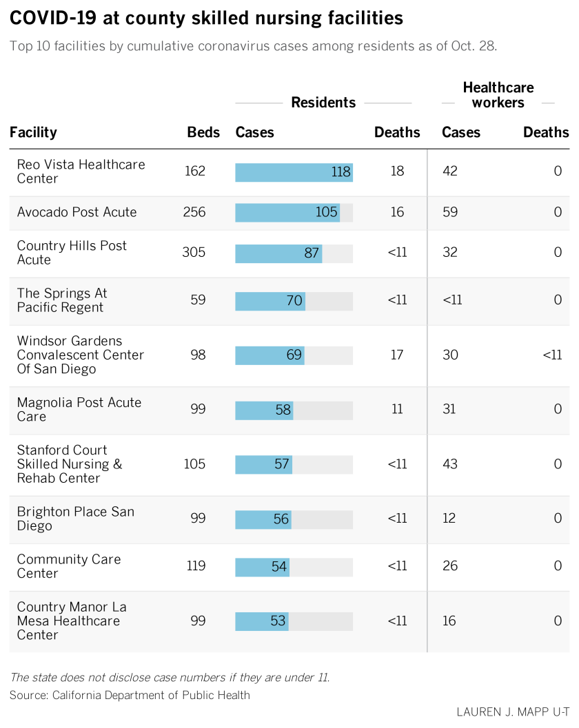 A graphic shows the top 10 skilled nursing facilities for COVID in San Diego County.
