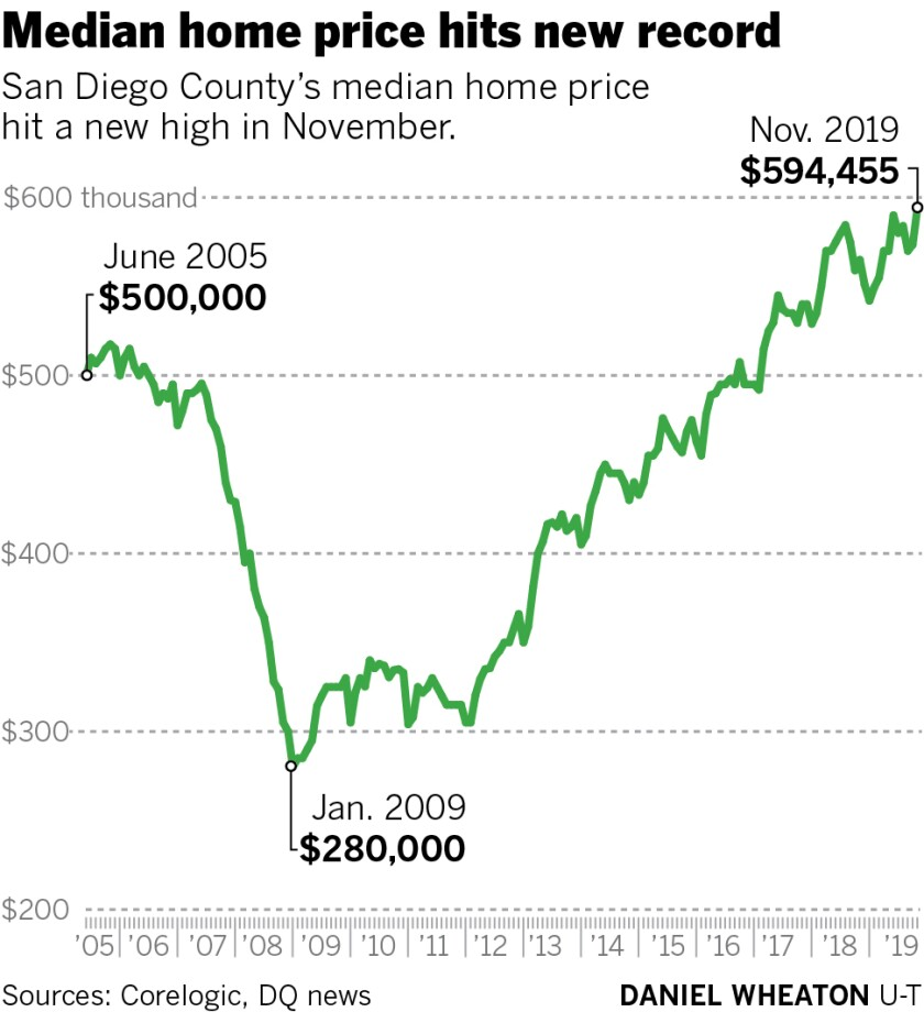 476266-sd-fi-g-nov-home-price-01.jpg