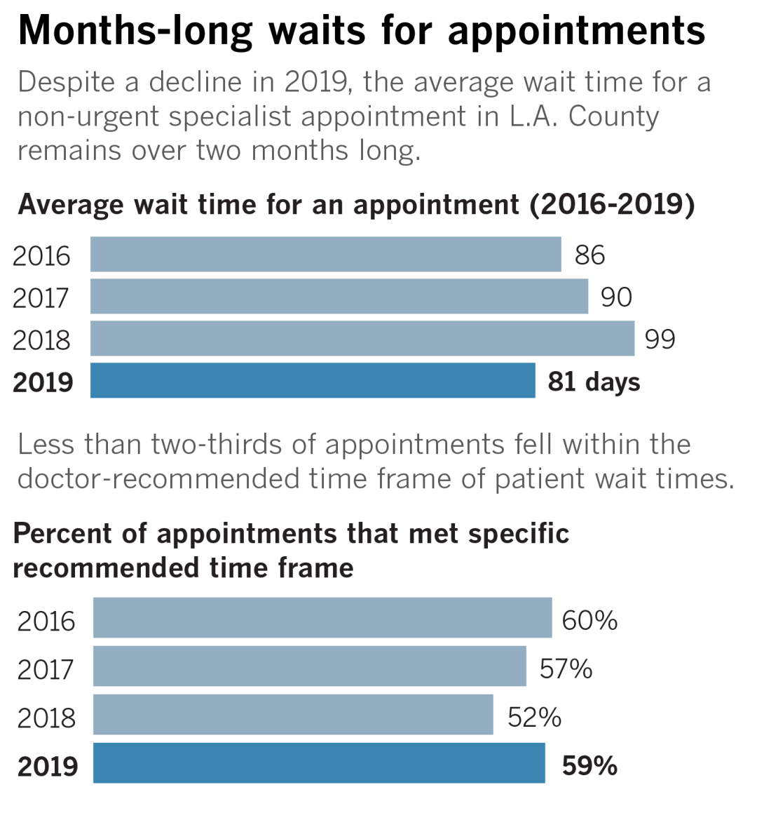Chart showing wait times over two months long for appointments in L.A. County.