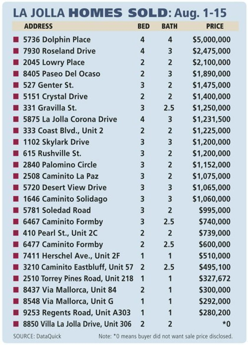 Homes-Sold-Aug1-15_2014_www.LaJollaLight.com