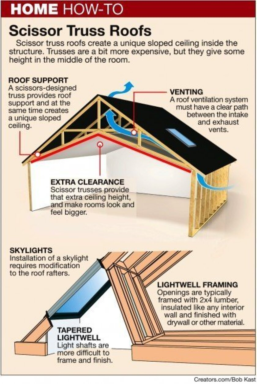 Convert A Flat Ceiling Into A Sloped Ceiling The San Diego Union Tribune