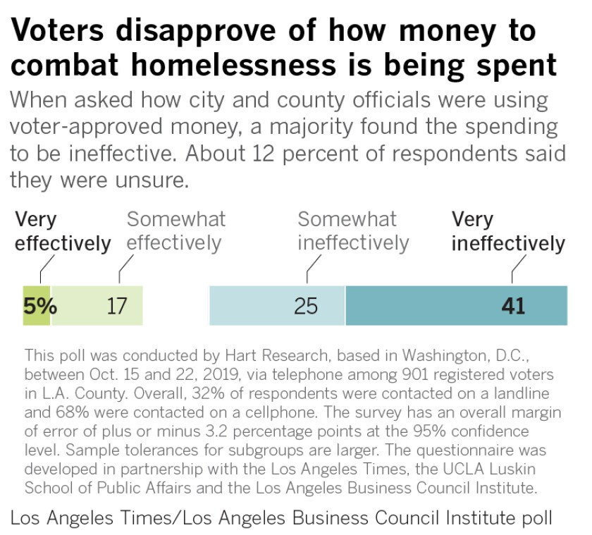 Voters disapprove of how money to combat homelessness is being spent
