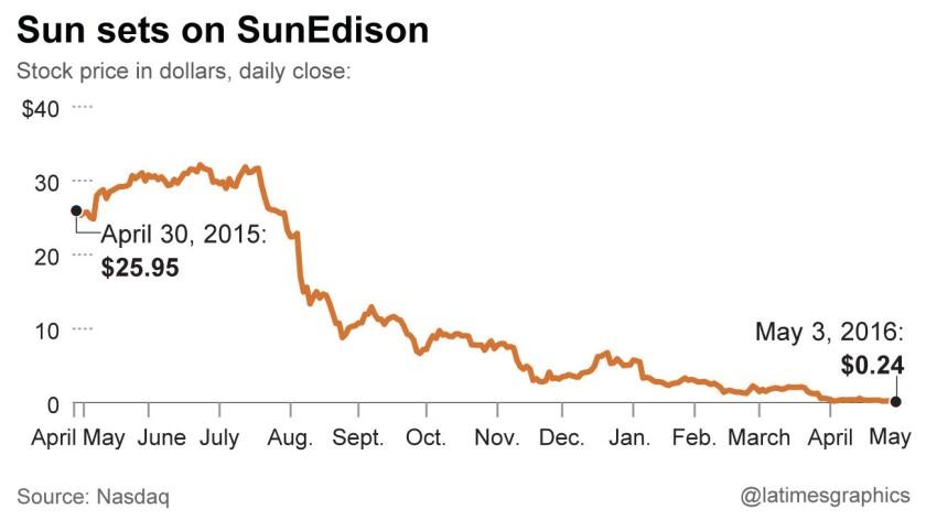 SunEdison stock prices