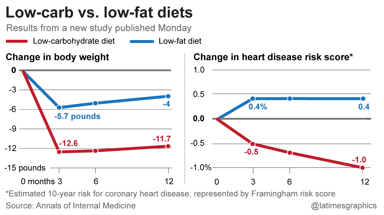 low fat diets research