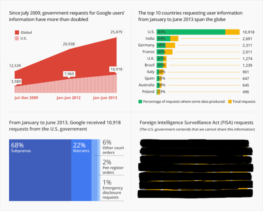 Google: Government requests for user information doubled since 2009