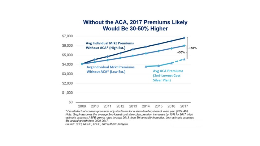 The sharp drop in premiums after implementation of the Affordable Care Act has kept rates well below where pre-ACA trends would have placed them by now.