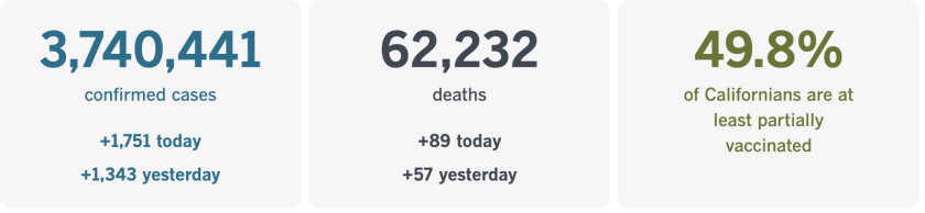 3,740,441 confirmed cases, up 1,751 today. 62,232 deaths, up 89 today. 49.8% of Californians fully vaccinated