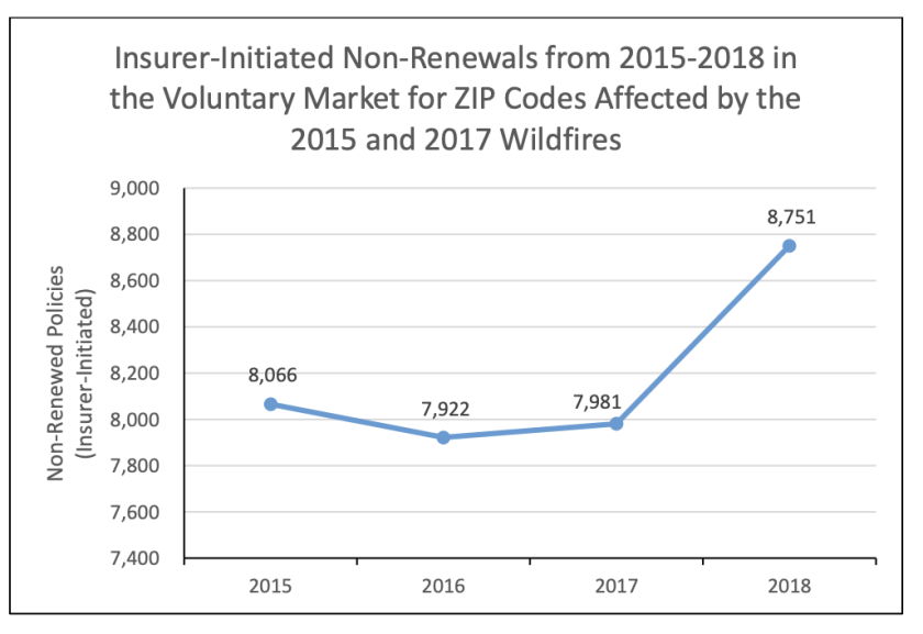 Insurer refusals to renew homeowner insurance spiked after the 2017 fire season.