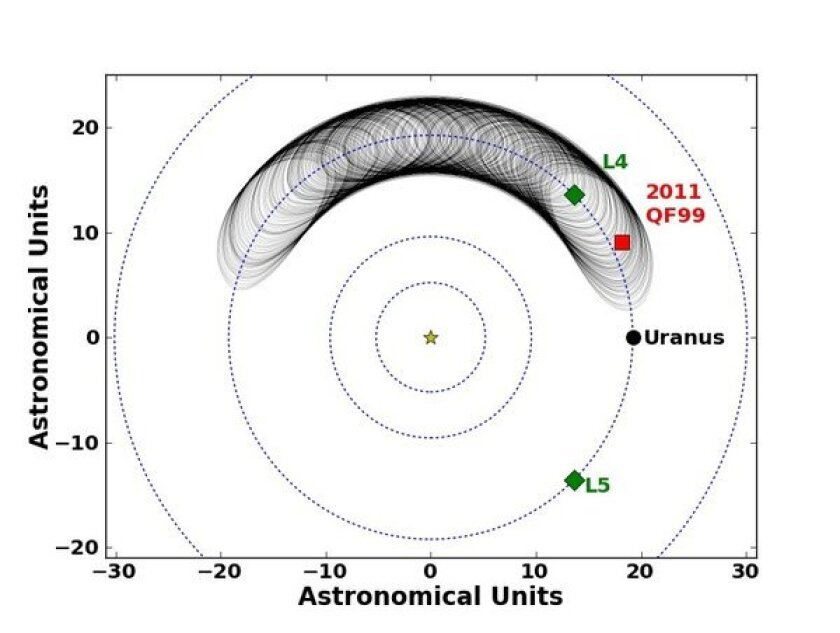 The orbits of Uranus and 2011 QF<sub>99</sub>