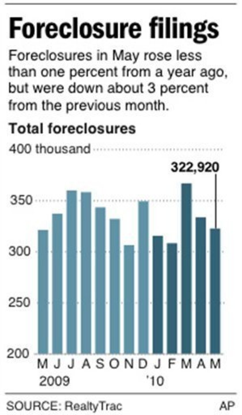HOLD FOR RELEASE UNTIL 212:01 a.m.Graphic shows total foreclosure filings for past 13 months