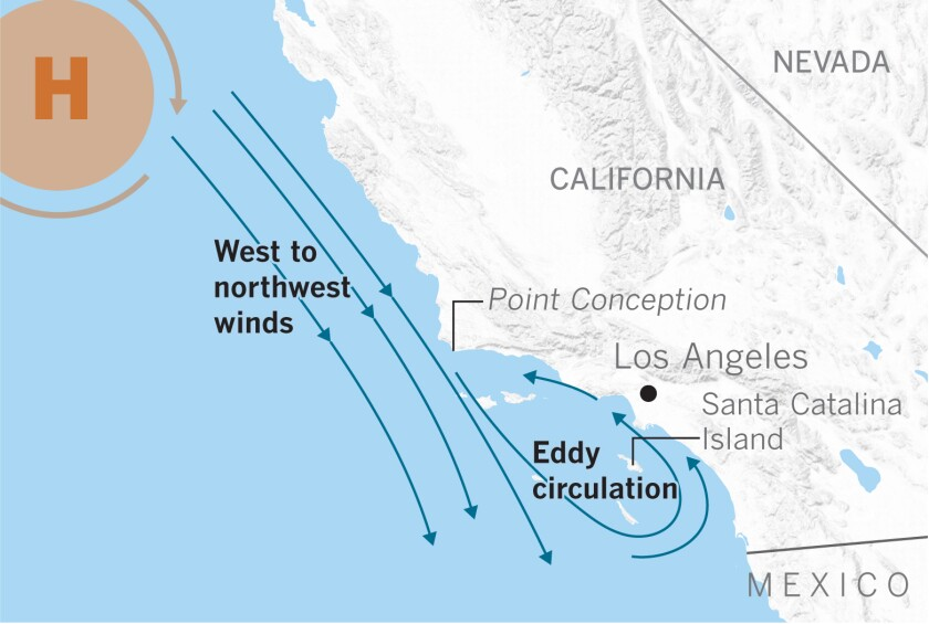 Winds along the California Coast cause eddy formation.