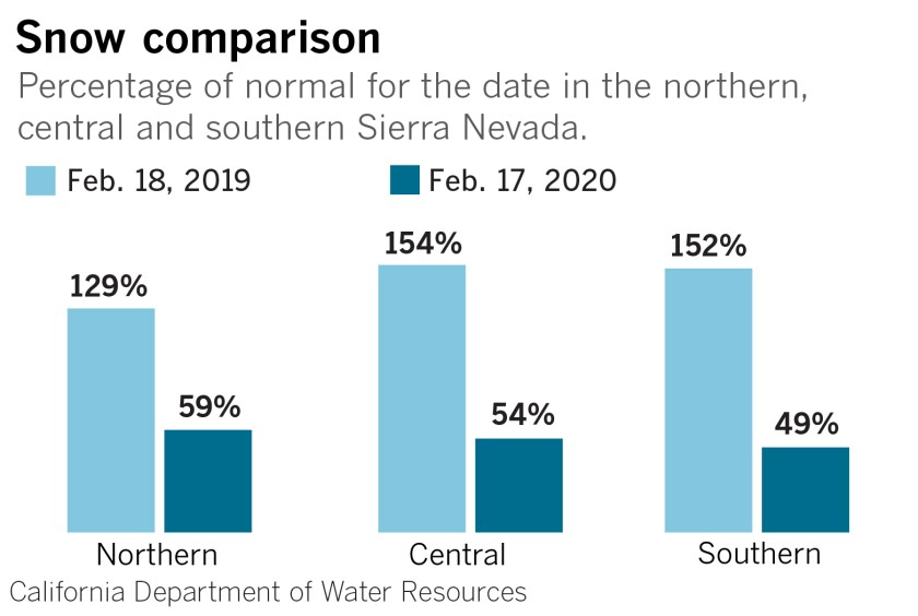 la-me-snowpack-difference-chart-02.jpg