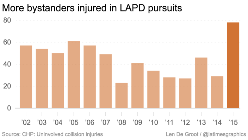 LAPD pursuits