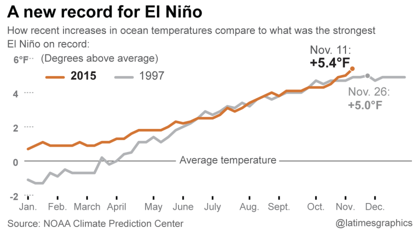 An El Nino record: How temperatures in the Pacific Ocean have surpassed the previous 1997 record