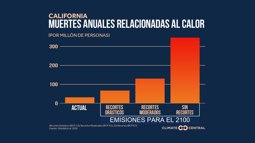 Personas mayores en riesgo: calor y cambio climático