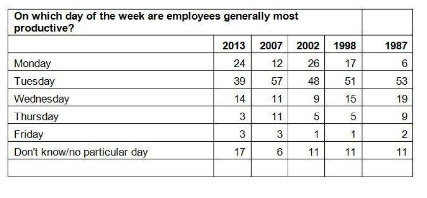Nearly 4 in 10 human-resources managers say employees' most productive day of the week is Tuesday, far more than any other day, according to a survey by Accountemps.