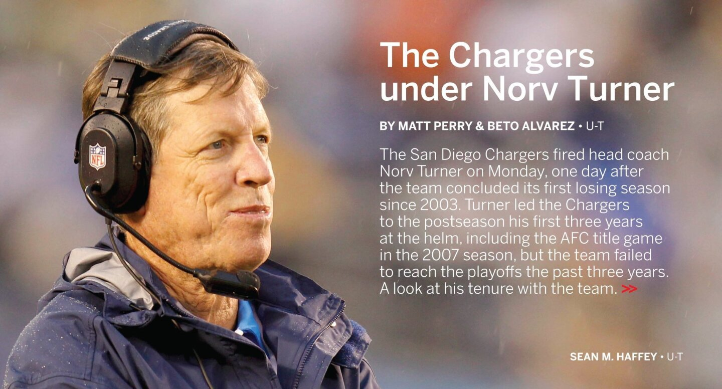 The Chargers under Norv Turner