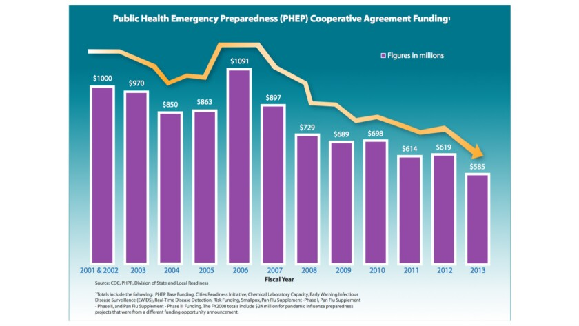 Congress has cut funding for the CDC's public health emergency preparedness program nearly in half since 2006. You wonder why we're unprepared for Ebola?