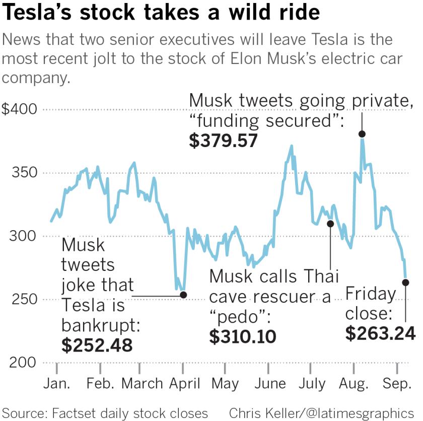 Elon Musk smokes a blunt live on YouTube, Tesla executives