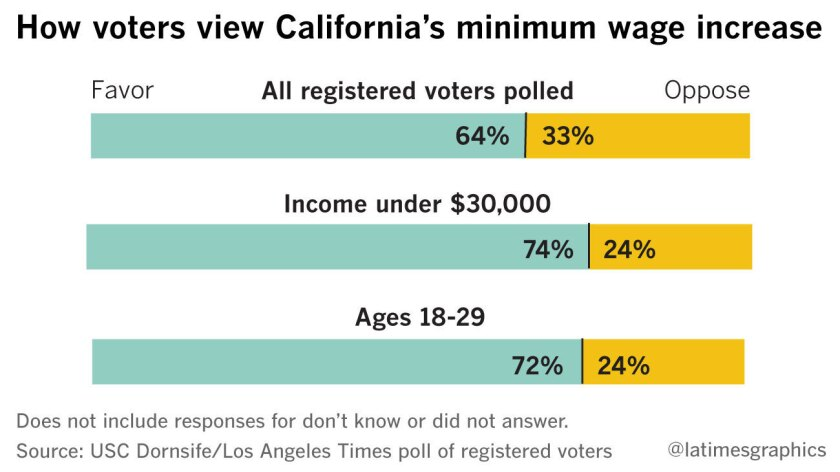 How voters view California's minimum wage increase