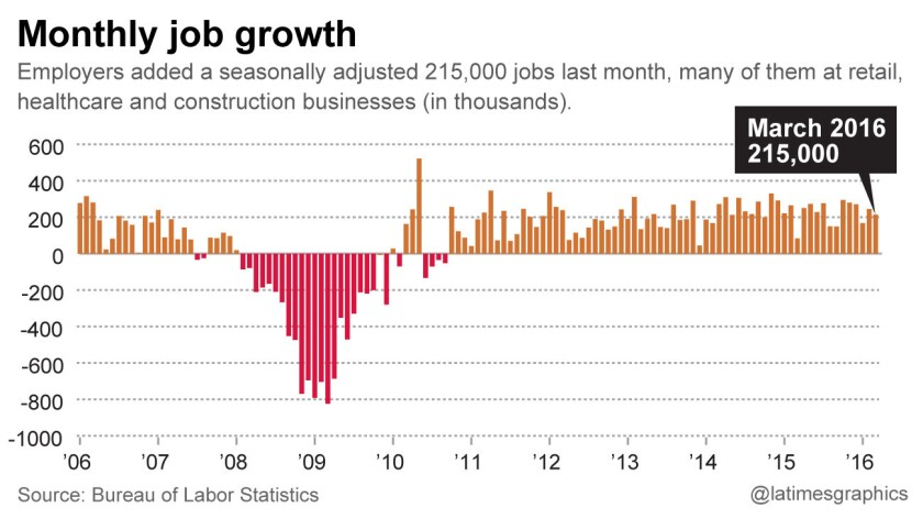 Monthly-job-growth