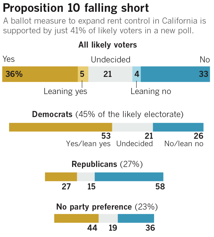 la-pol-ca-g-usc-latimes-poll-rent-control-housing-20181019